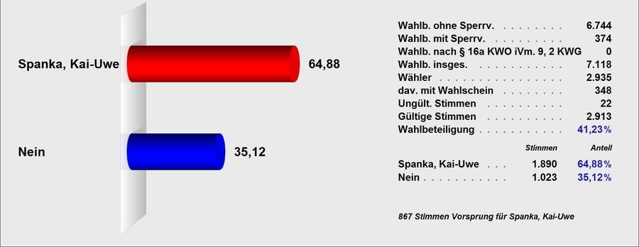 Endgültiges Ergebnis der Bürgermeisterwahl am 18.02.2018 in Wetter (Hessen)